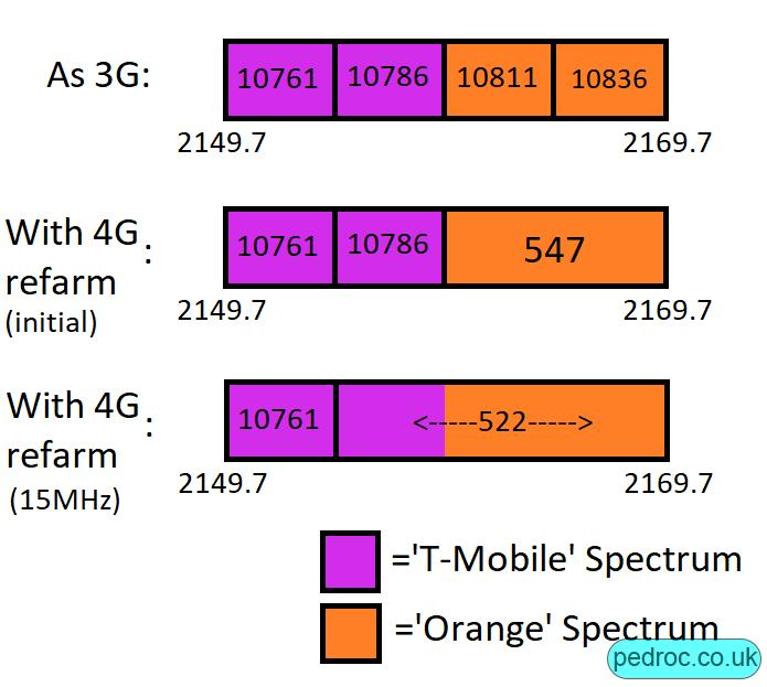 Map of the spectrum which was refarmed to 4G from 3G, 10811 and 10836 turn into 547