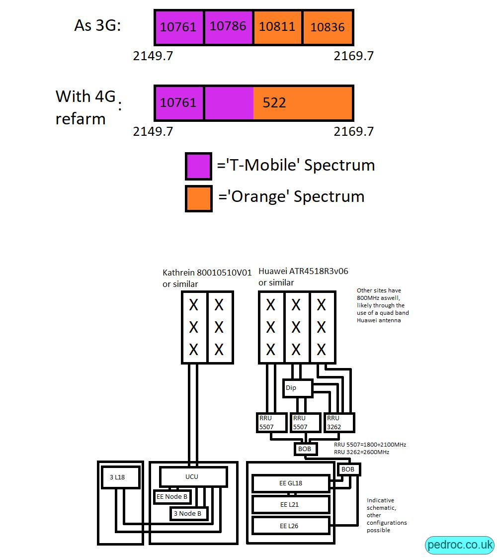 EE 4G 2100MHz process and mast schematic
