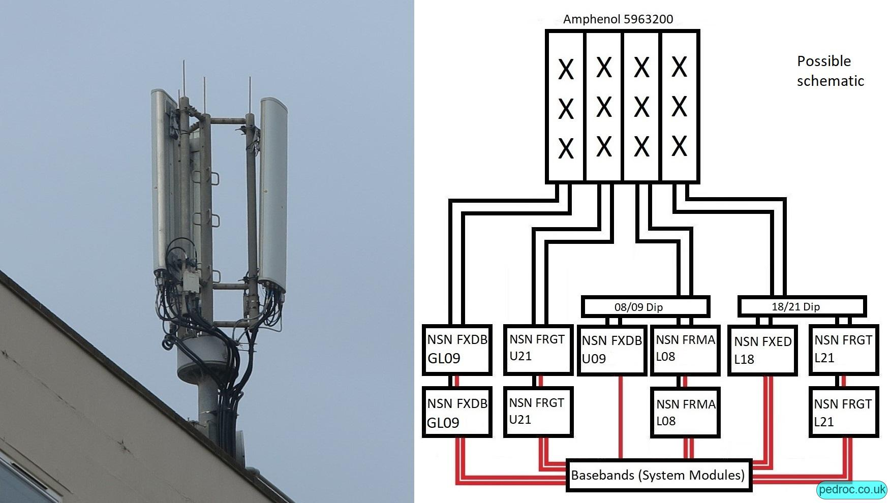Schematic of an O2 six carrier 4G site.
