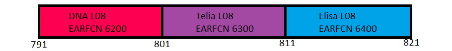 800MHz Band 20 LTE 4G in Finland in use by Telia, Elisa and DNA
