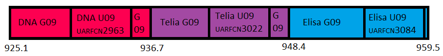 900MHz (band 8) spectrum used by all three Finnish operators: DNA, Telia and Elisa