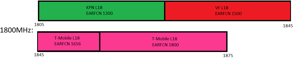 Band 3 (1800MHz) Spectrum use in the Netherlands by Vodafone, KPN and T-Mobile for mostly 4G.