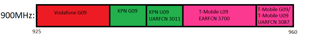 900MHz (band 8) spectrum used by KPN, T-Mobile and Vodafone.