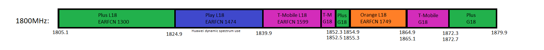 1800MHz (band 3) Poland frequencies for 2G GSM and 4G LTE.