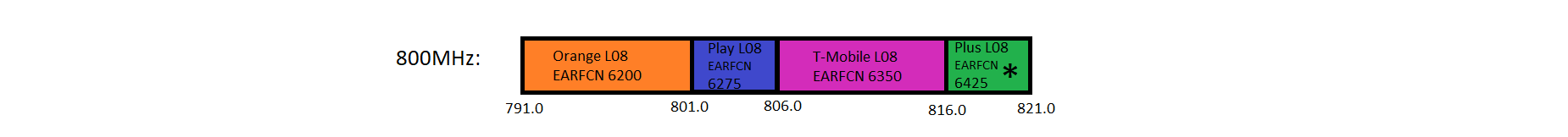800MHz (band 20) LTE spectrum use in Poland.