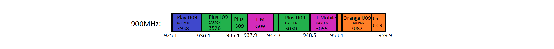 900MHz (band 8) use for 2G, 3G and 4G in Poland.