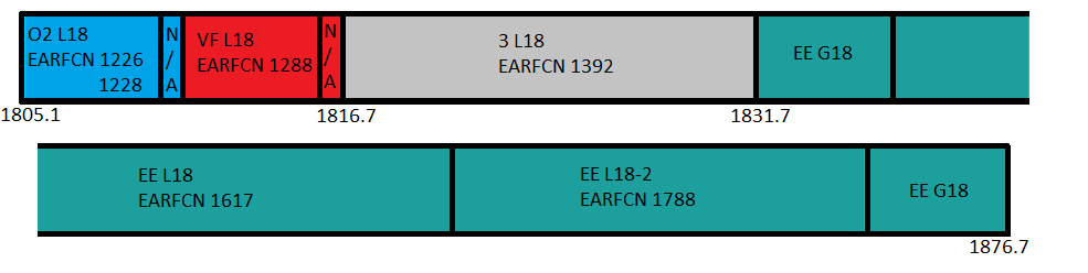 Band 3 (1800MHz) Spectrum use in the UK
