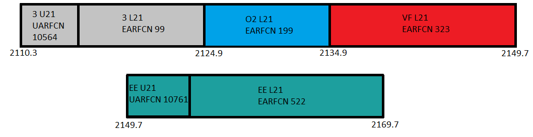 Band 1 (2100MHz) Spectrum use in the UK