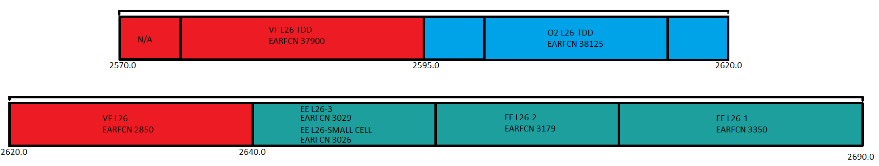 2600MHz (Band 7 [FDD] and Band 38 [TDD]) Spectrum use in the UK