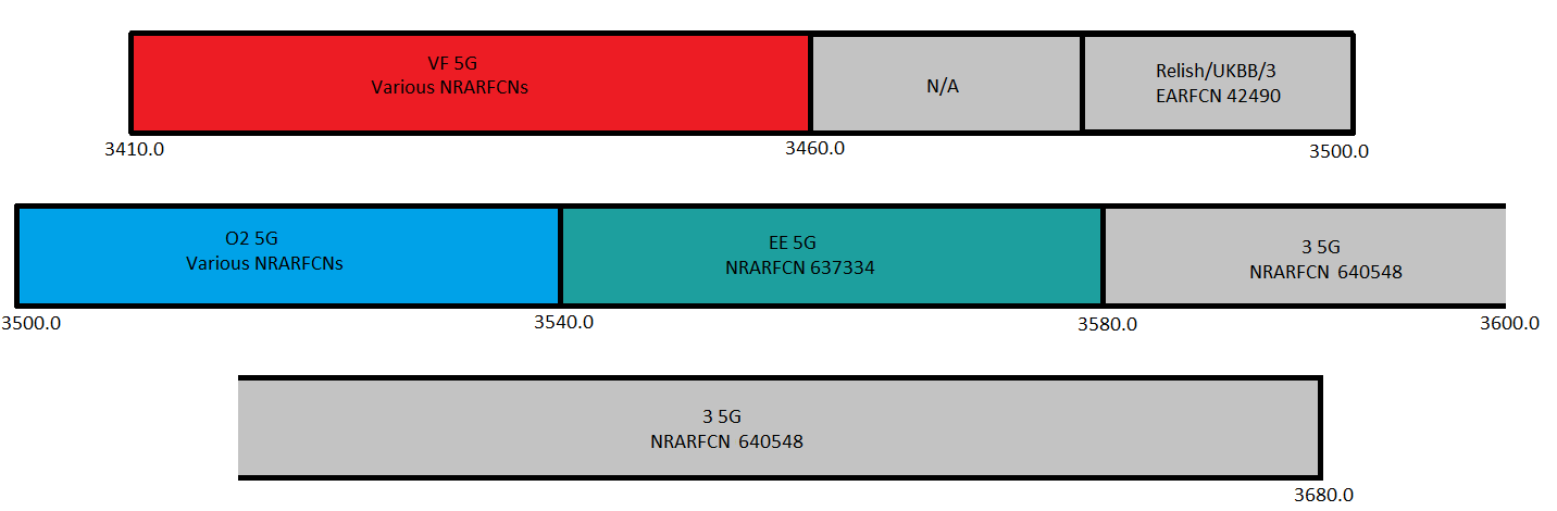 3500MHz, 3600MHz, (Band 42, 43 or NR 78) Spectrum use in the UK