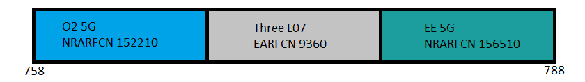 EE, Three and O2 700MHz Band 28 in the UK