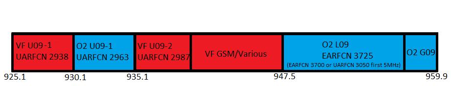 900MHz (band 8) spectrum post transition pre Vodafone retune