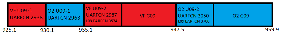 900MHz (band 8) spectrum from July 2019 in use by Vodafone and O2