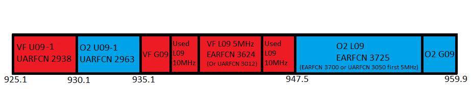 900MHz (band 8) spectrum in June 2021 in use by Vodafone and O2