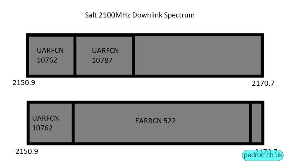Salt 2100MHz Spectrum