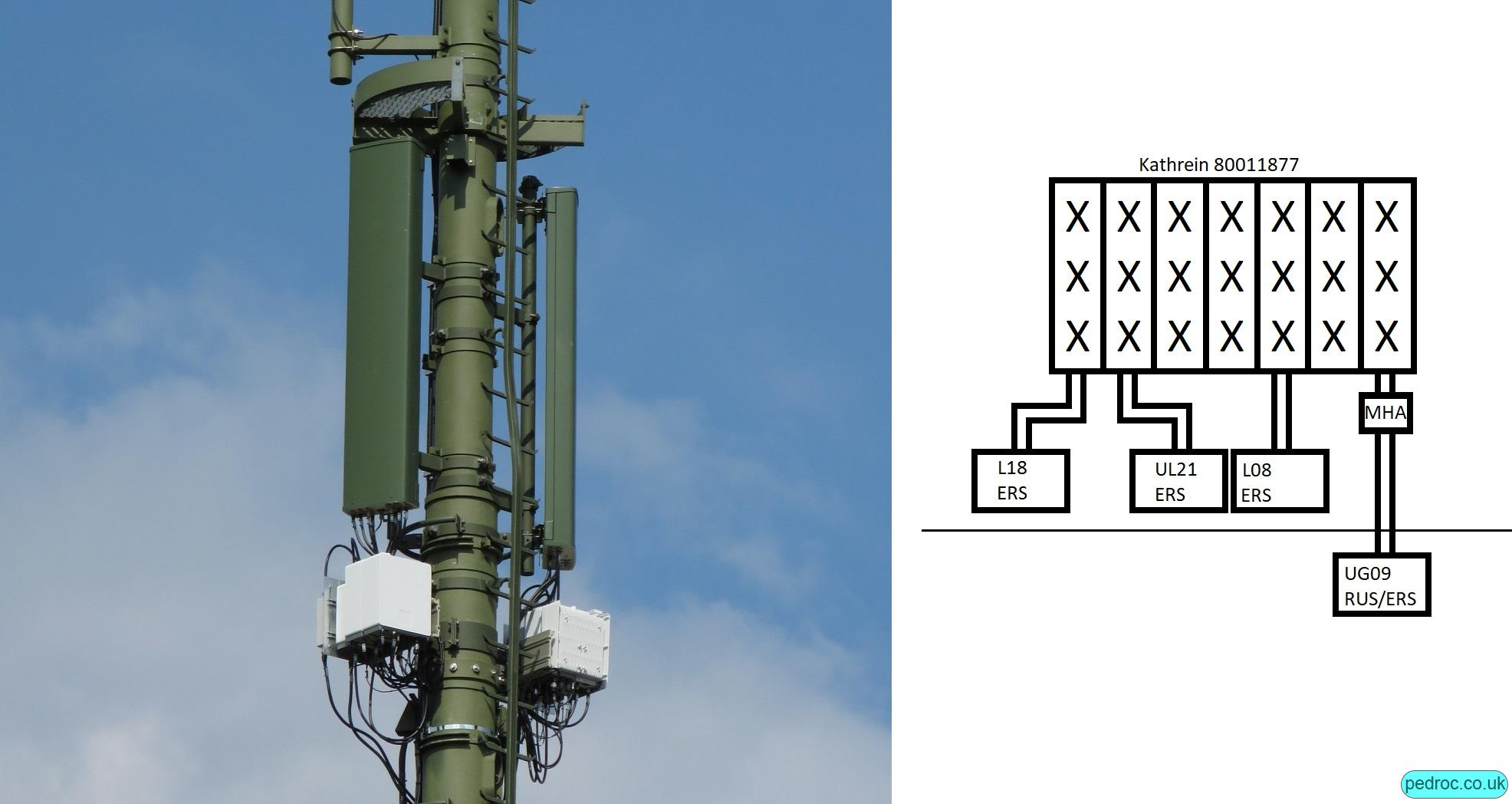 Kathrein 14 port 3CA Swisscom