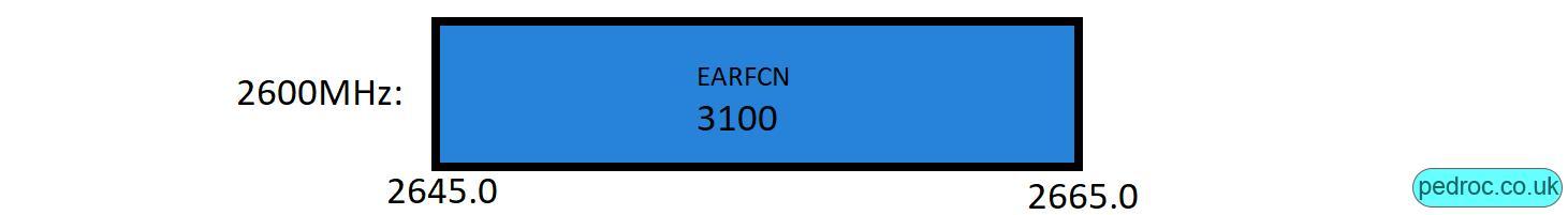 Swisscom's 2600Mhz 4G
