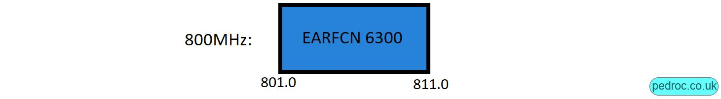 Swisscom 800MHz 4G spectrum