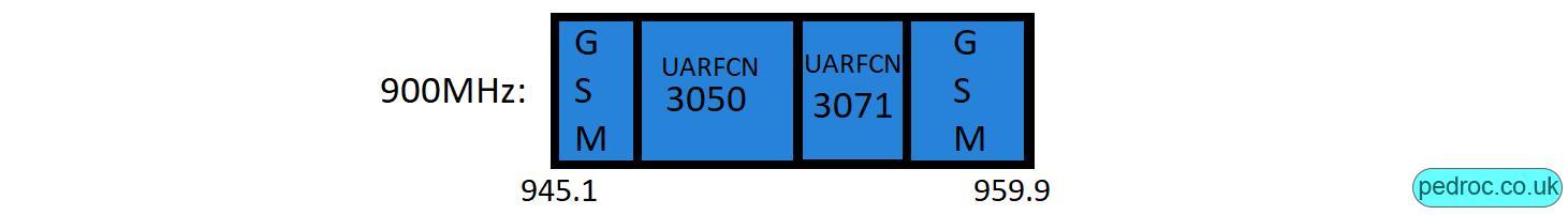 Swisscom 900MHz 2G/3G