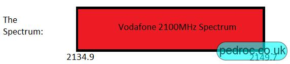 Vodafone UK's 2100MHz spectrum