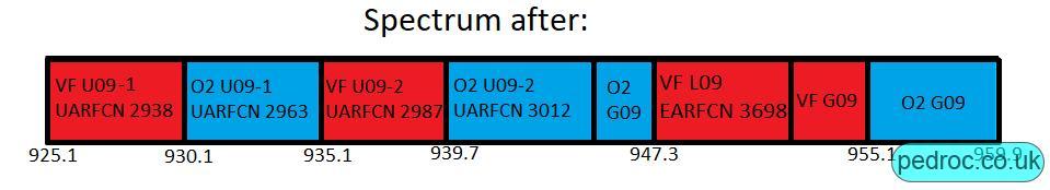 Vodafone's 900MHz spectrum after refarm