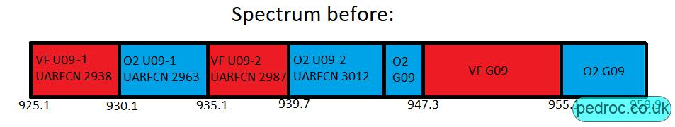 Vodafone's 900MHz spectrum before refarm