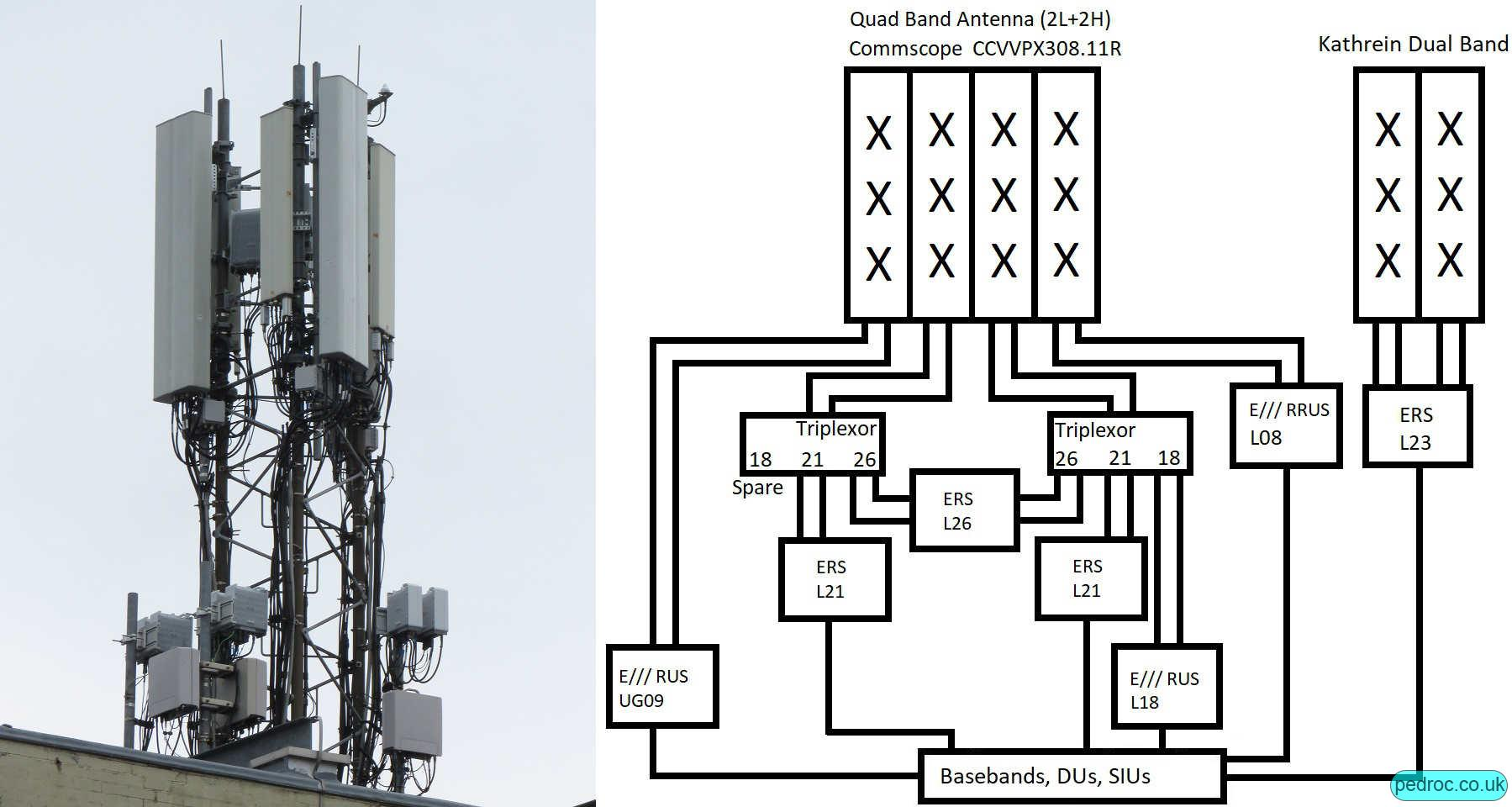 Beacon 2 build with dual 2100MHz Ericsson Radio System (ERS) per sector, alongside ERS for O2 2300MHz, RRUS11 for 800MHz. Triplexors on the quad band Commscope CCVVPX308.11R's high ports to enable the 1800MHz, dual 2100MHz, 4T4R 2600MHz on four high ports per sector. Kathrein dual band antenna then for O2's 4T4R 2300MHz.