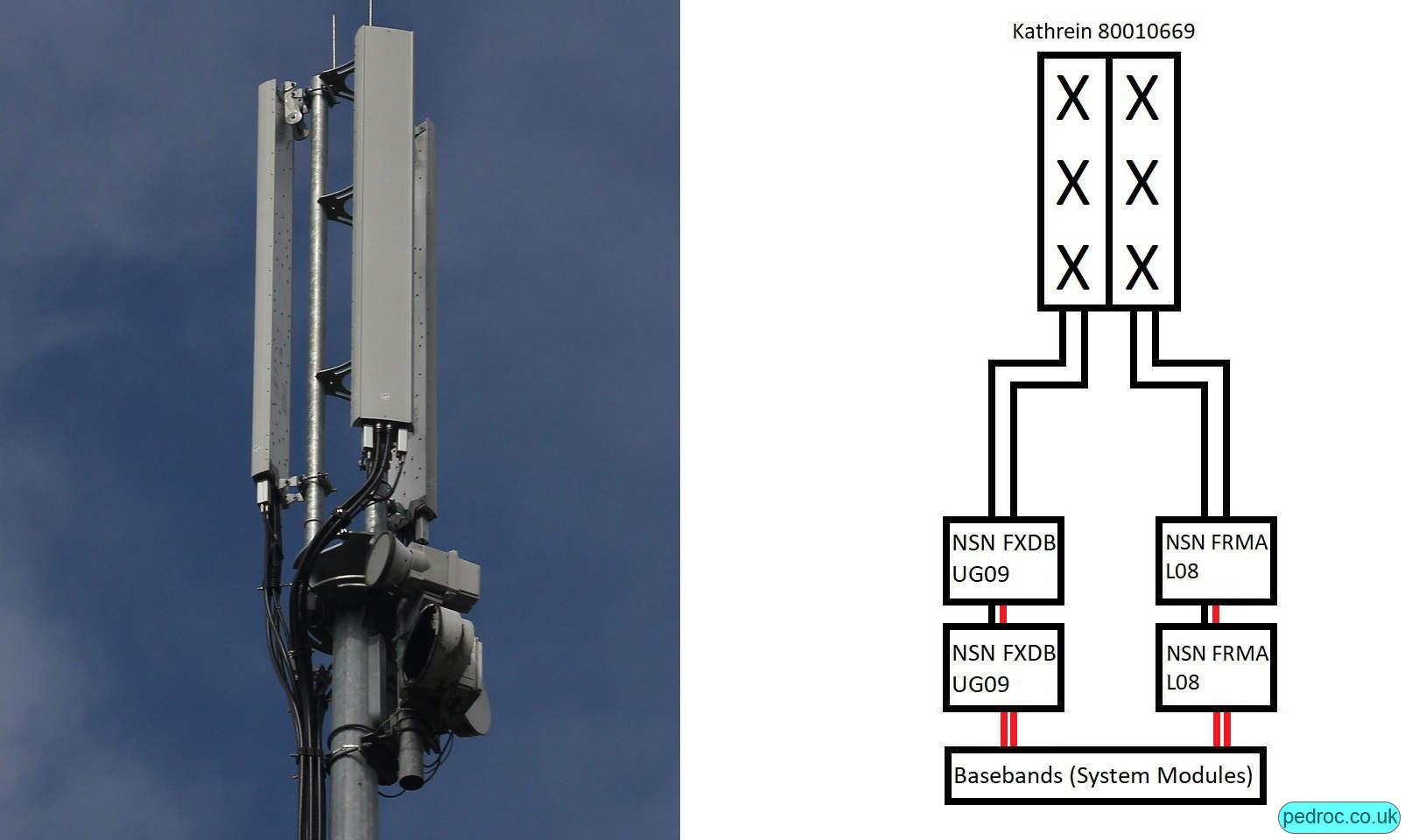 O2 Nokia low capacity site with Kathrein 80010669 antennas and Nokia FXDB radios for UG09 and FRMA for L08.
