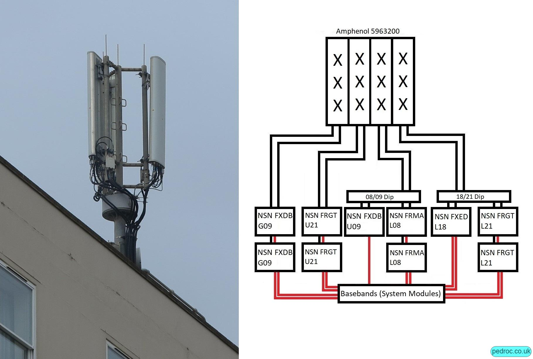 O2 Nokia Medium Capacity site with Nokia FRGT, FXDB, FXED. FRMA, Amphenol antennas.