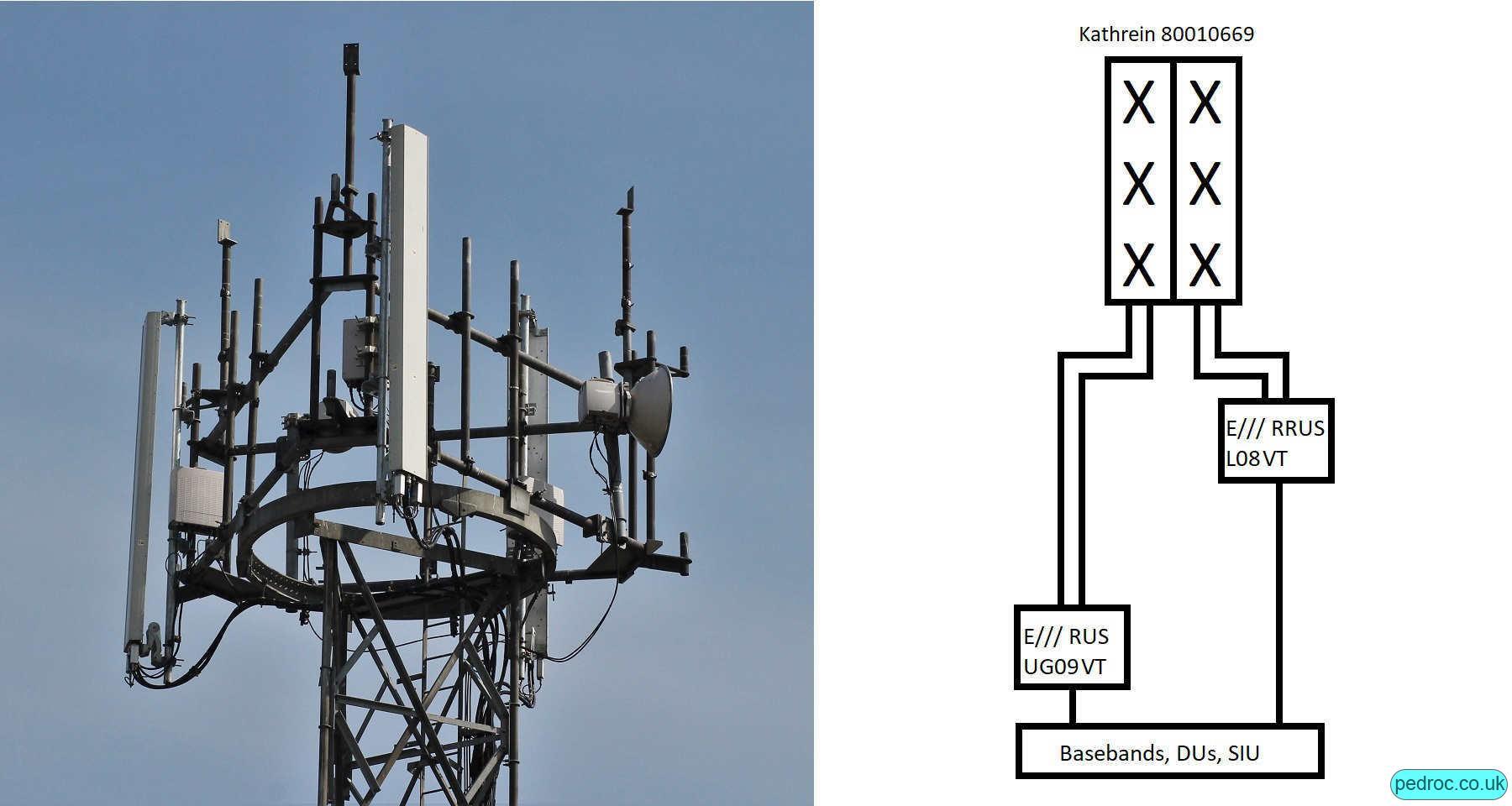 Low band low capacity O2 Ericsson site with Kathrein 80010669 antennas and Ericsson RRUS11