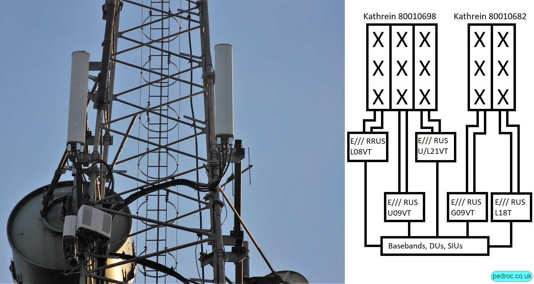 High Capacity Configuration using triple band 80010698 antennas and a dual band 80010682 or similar. 80010698 has U09, U/L21 off RRUS12, L08 off RRUS11 and 80010682 with G09 and L18