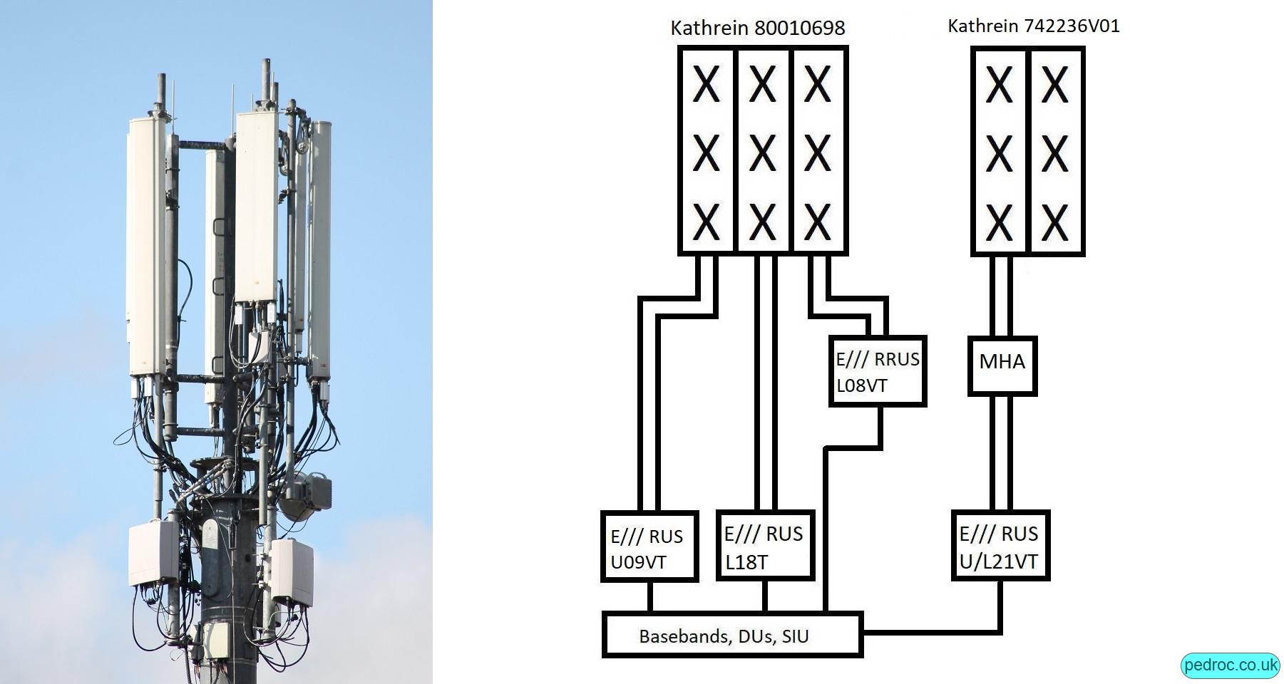 High Capacity Configuration using triple band Kathrein 80010698 antennas and a Kathrein dual band 7442236V01 or similar. 80010698 has UG09, L18, L08 off RRUS11 with the other antennas carrying the 2100MHz.