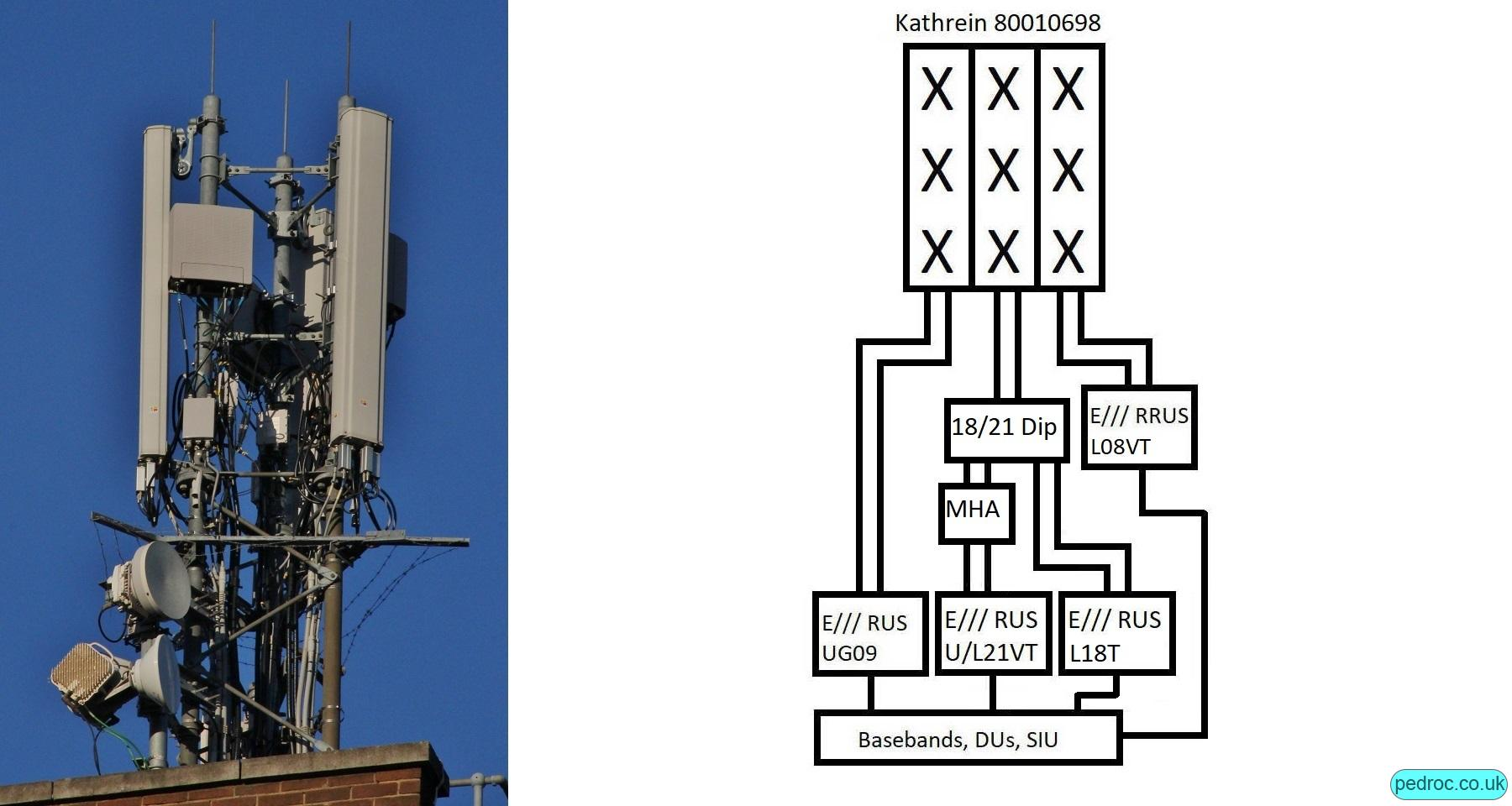 High Capacity Configuration using triple band Kathrein 80010698 antennas and a diplexor on the high band ports to add 1800MHz. Once again, RRUS11 visible for L800 and MHA for 2100MHz.