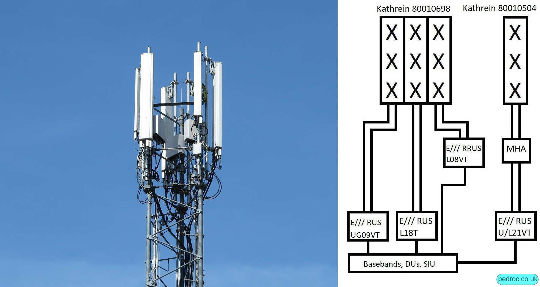 High Capacity Configuration using triple band Kathrein 80010698 antennas and a single band Kathrein 80010504 or similar. 80010698 has UG09, L18, L08 off RRUS11 with the other antennas carrying the 2100MHz.