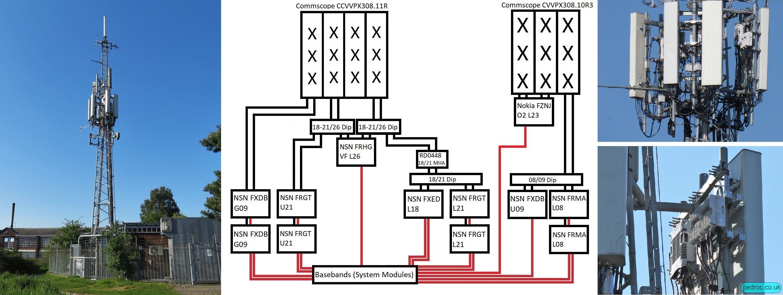 O2 Nokia Beacon 2 High Capacity site with Nokia FRGT, FXDB, FXED. FRMA, FRGH, FZNJ and Commscope antennas.