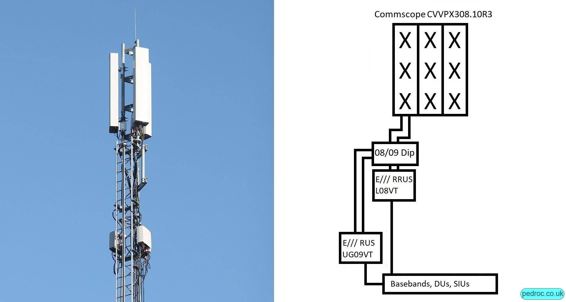 Commscope CVVPX308.10R3 antennas, Ericsson RRUS11, Vodafone low band, low capacity site.
