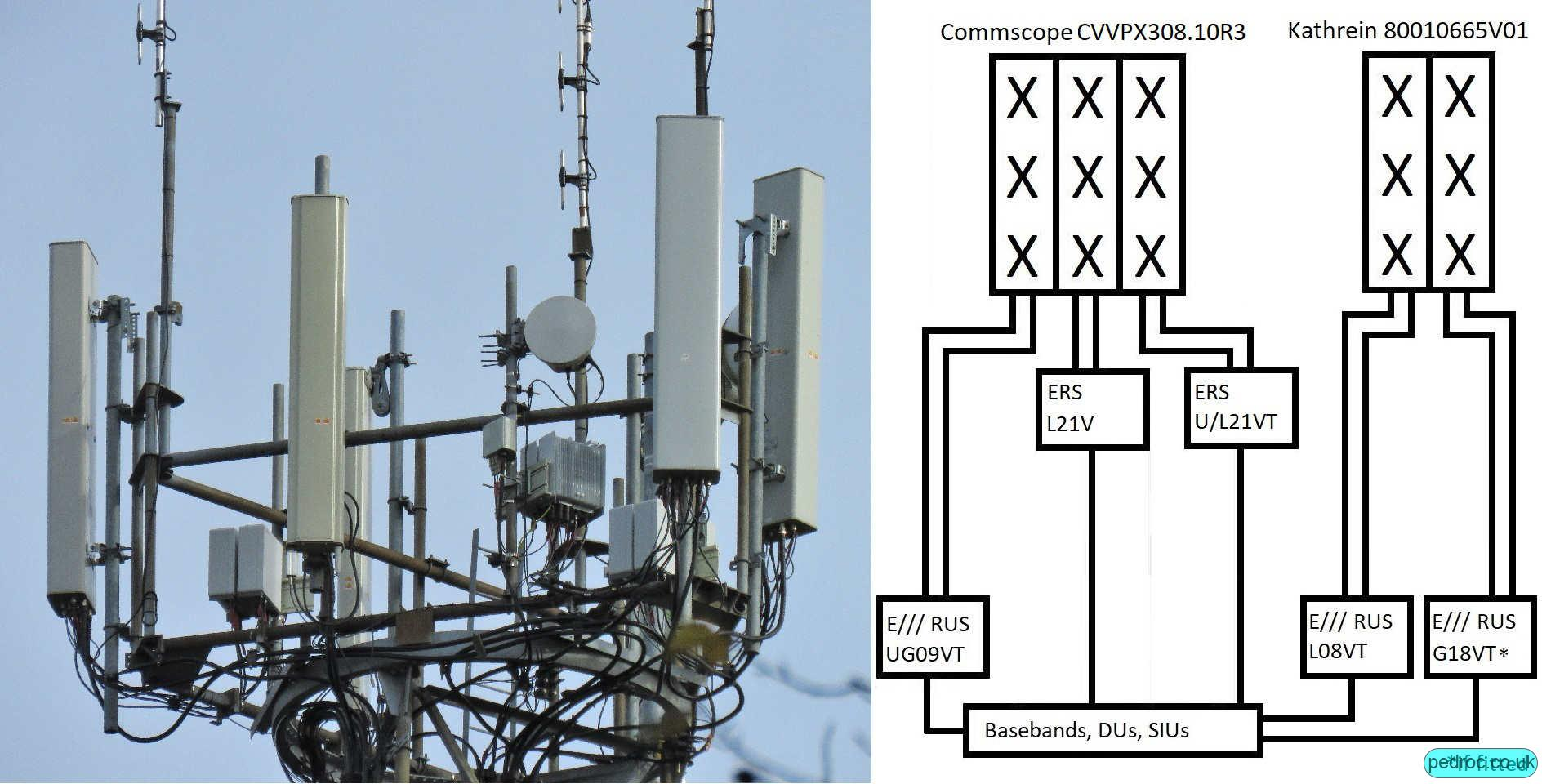 High Capacity Configuration using Commscope CVVPX308.10R3 and Kathrein 80010665V01. Dual ERS per sector for 4T4R L21.