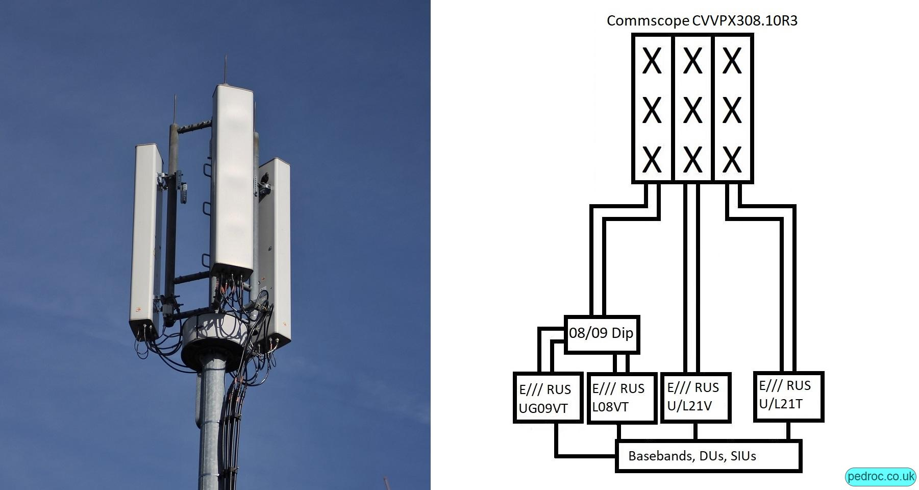 Medium capacity configuration with Commscope CVVPX308.10R3 antennas. Separate 2100MHz.