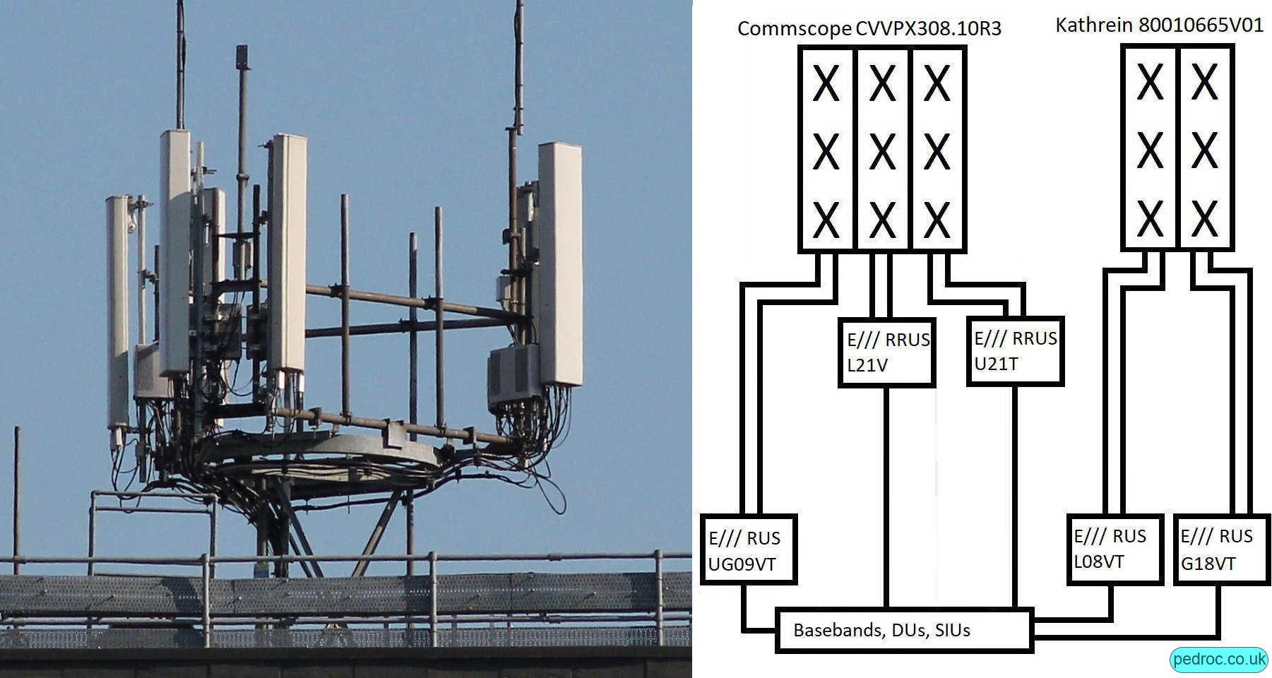 Medium-High Configuration with split 2100MHz using Ericsson RRUS12, Commscope CVVPX308.10R3 and Kathrein 80010665V01 antennas. Also G18.