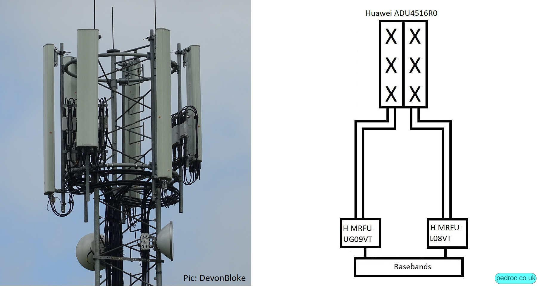 Vodafone Huawei low band site with Huawei ADU4516R0 dual low antennas.