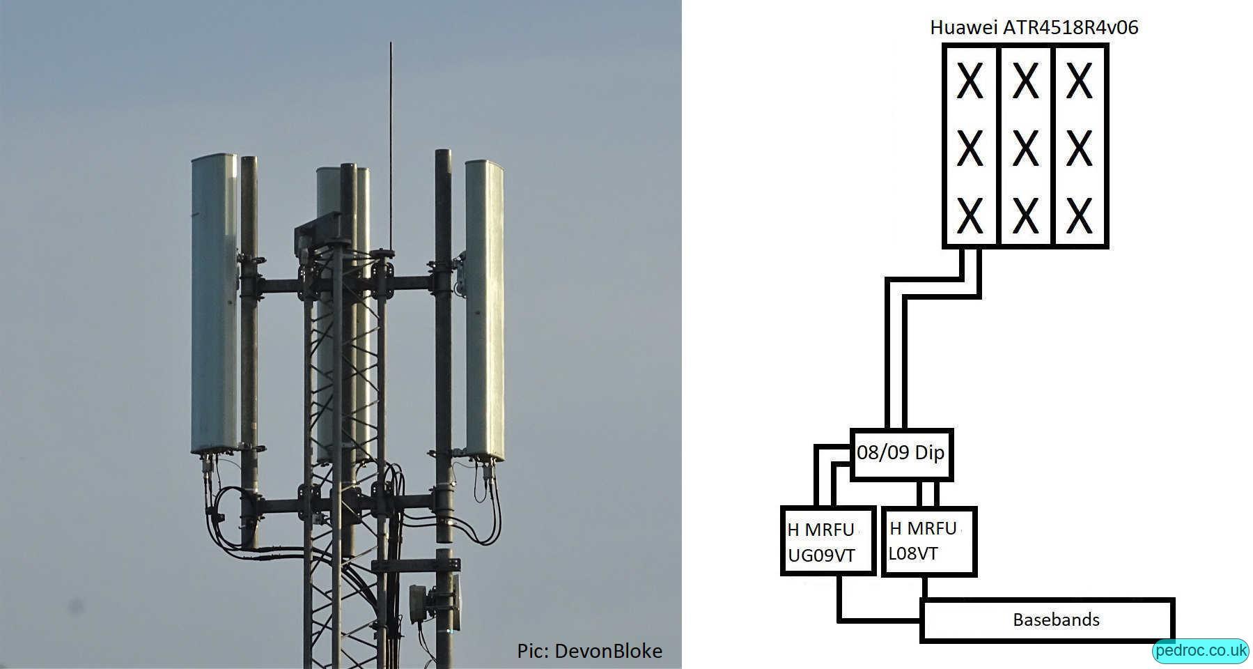 Vodafone Huawei low band site with Huawei ATR4518R4v06 antennas.