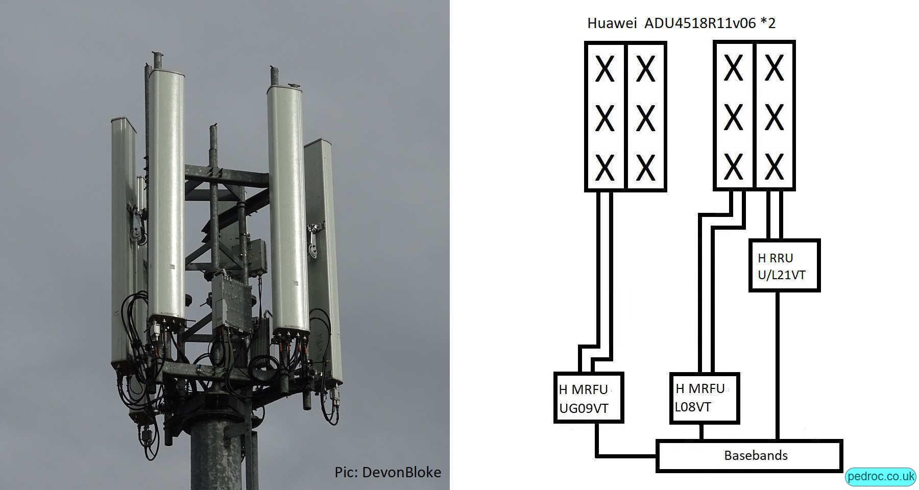 Vodafone Huawei medium-low site with Huawei ADU4518R11v06 antennas and RRUs.