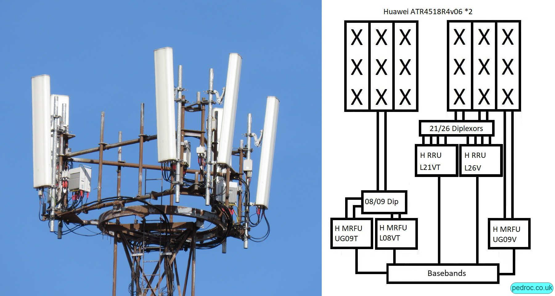 Vodafone Huawei very high site with two Huawei ATR4518R4v06 antennas and Huawei 2100MHz and 2600MHz RRUs.