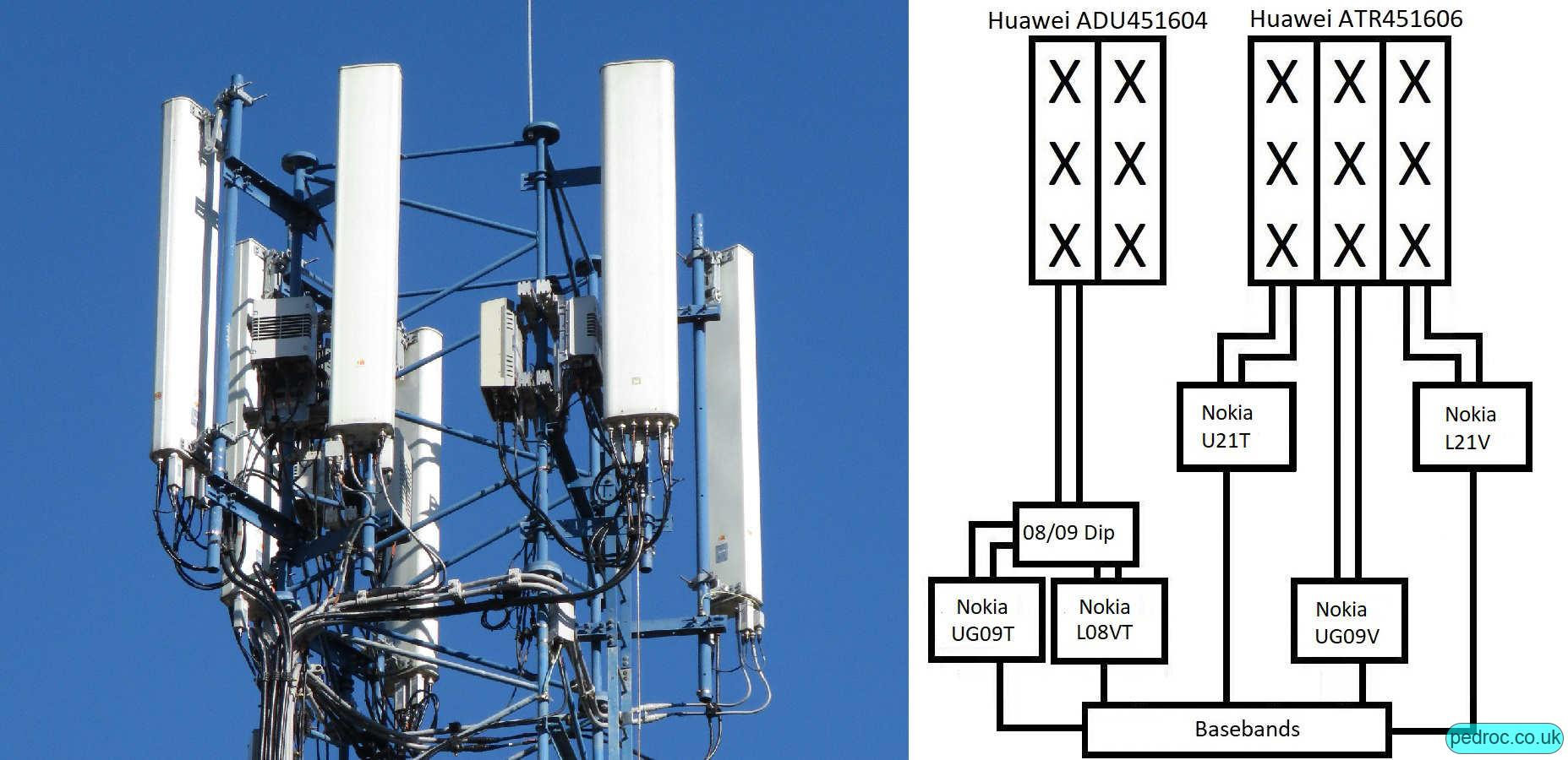 Vodafone Nokia Medium capacity site, Huawei ADU and ATR antennas with separate 900MHz and 2100MHz.